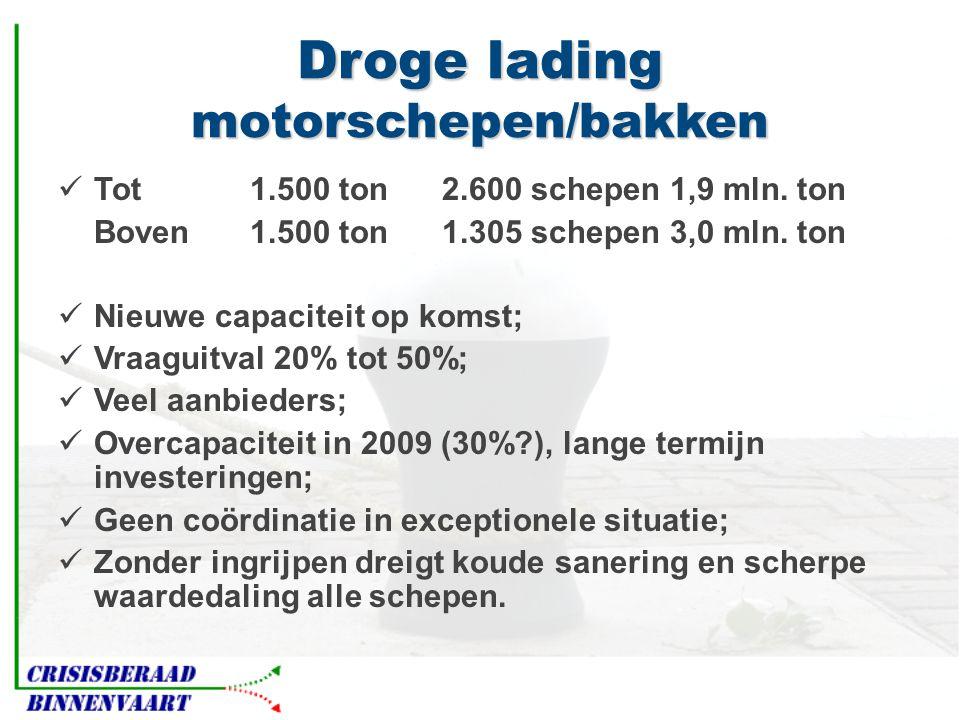 Droge lading motorschepen/bakken  Tot 1.500 ton2.600 schepen 1,9 mln.
