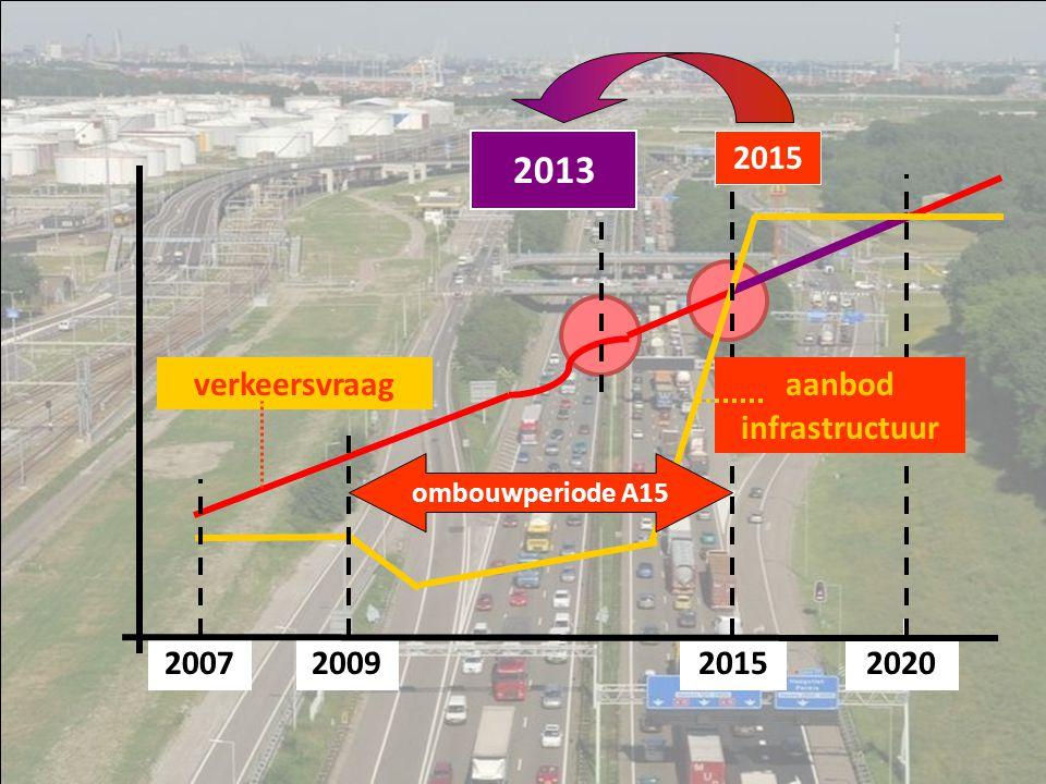 verkeersvraag 2015200720092020 ombouwperiode A15 2015 infrastructuur aanbod 2013