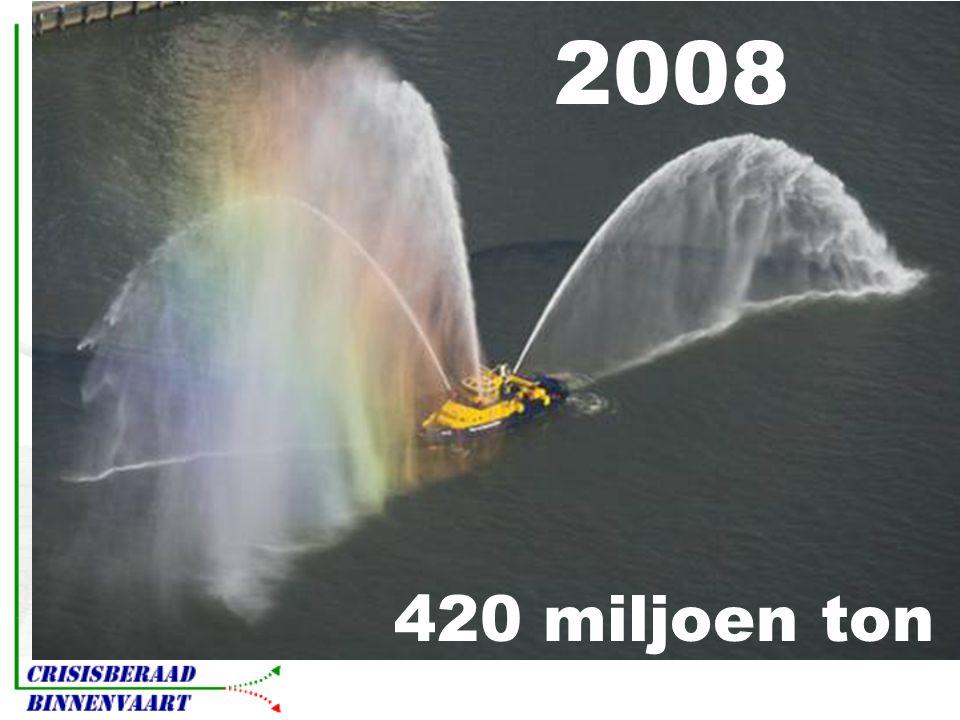 2008 420 miljoen ton