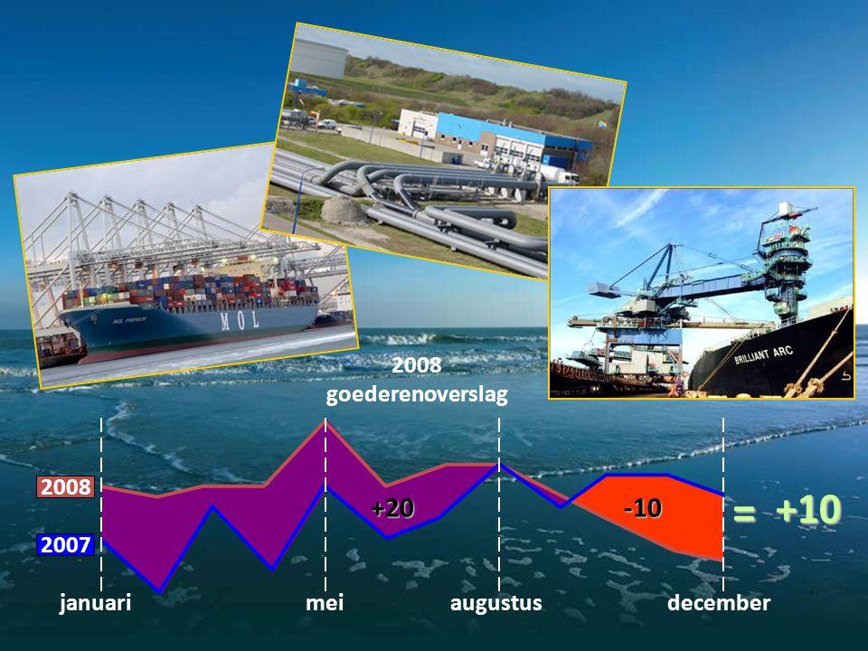2008 goederenoverslag januariaugustusmeidecember 2008 2007 +20-10 +10=