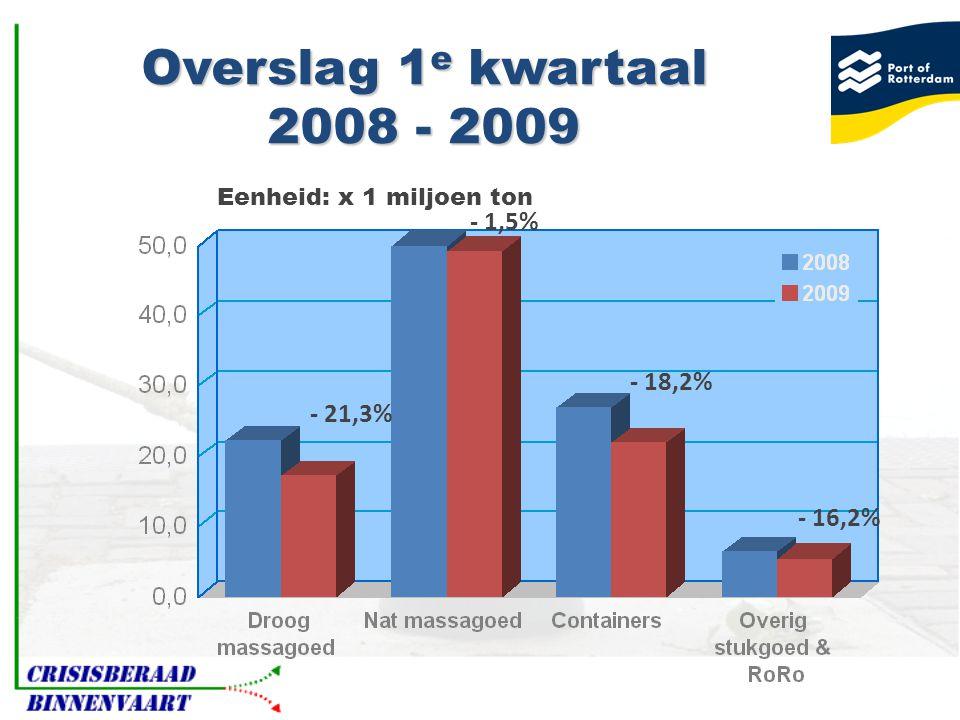 Overslag 1 e kwartaal 2008 - 2009 - 21,3% - 1,5% - 18,2% - 16,2% Eenheid: x 1 miljoen ton