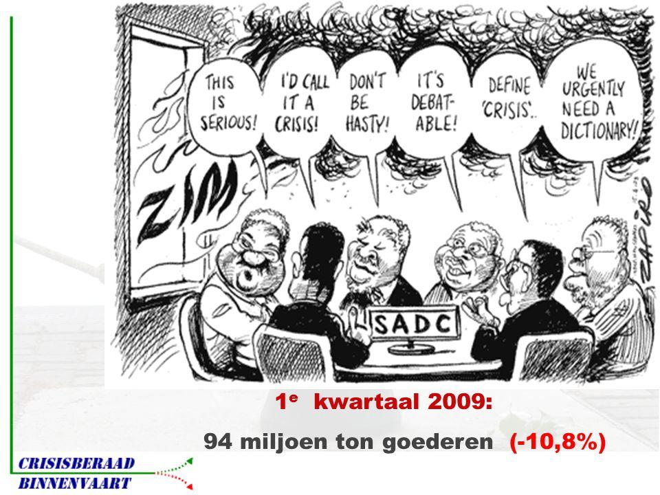 94 miljoen ton goederen (-10,8%) 1 e kwartaal 2009: