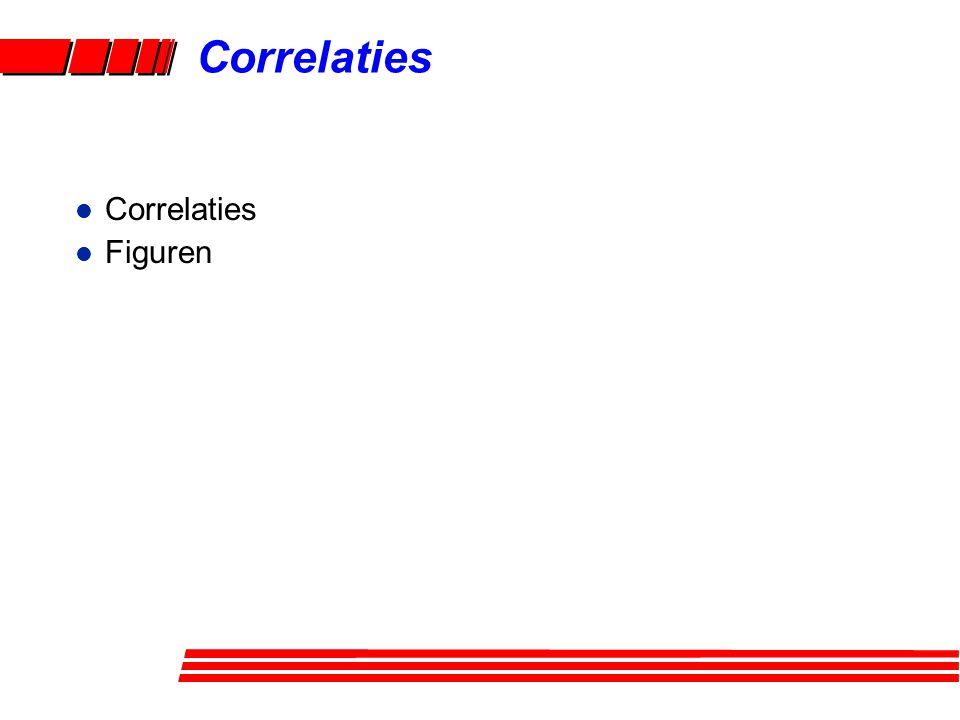 Correlaties l Correlaties l Figuren