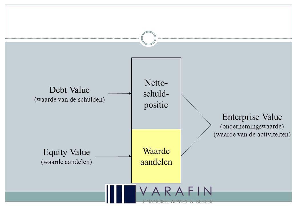 Waarde aandelen Netto- schuld- positie Equity Value (waarde aandelen) Enterprise Value (ondernemingswaarde) (waarde van de activiteiten) Debt Value (waarde van de schulden)