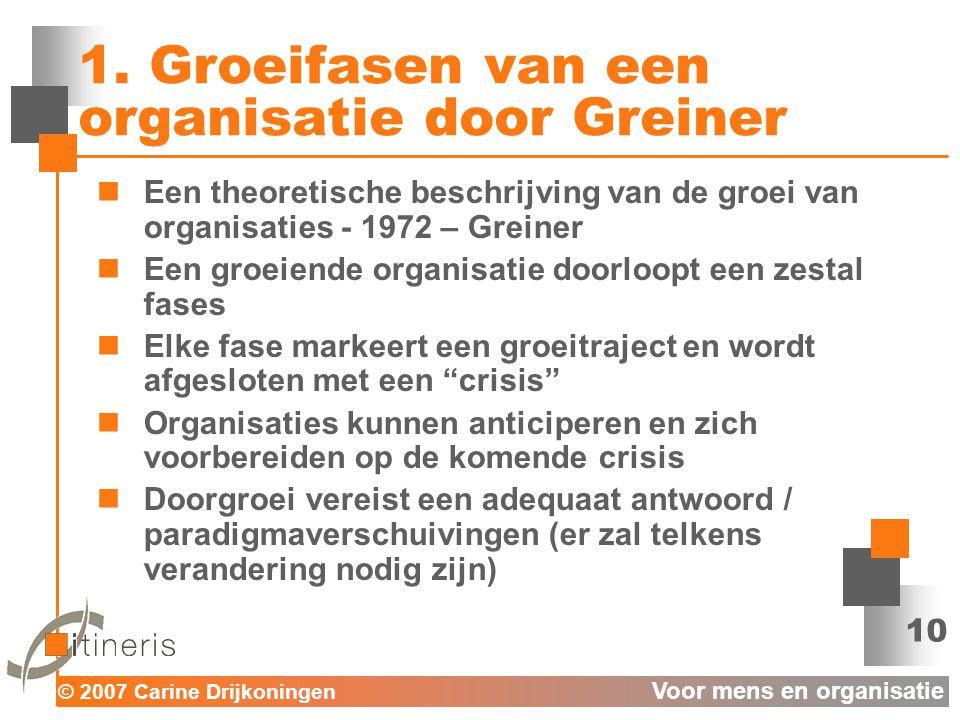 © 2007 Carine Drijkoningen Voor mens en organisatie 10 1.