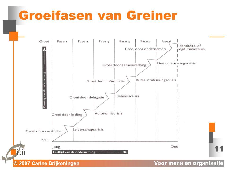 © 2007 Carine Drijkoningen Voor mens en organisatie 11 Groeifasen van Greiner