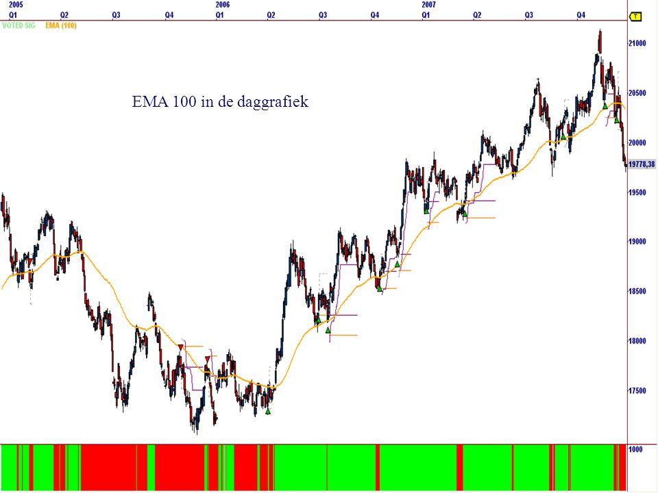 EMA 100 in de daggrafiek