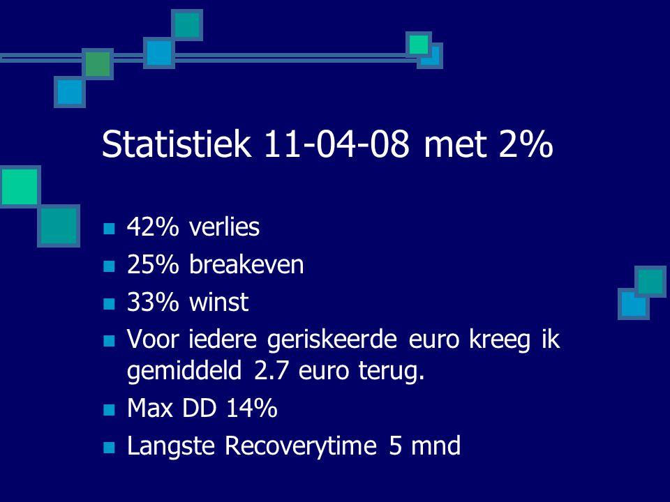 Statistiek 11-04-08 met 2%  42% verlies  25% breakeven  33% winst  Voor iedere geriskeerde euro kreeg ik gemiddeld 2.7 euro terug.  Max DD 14% 