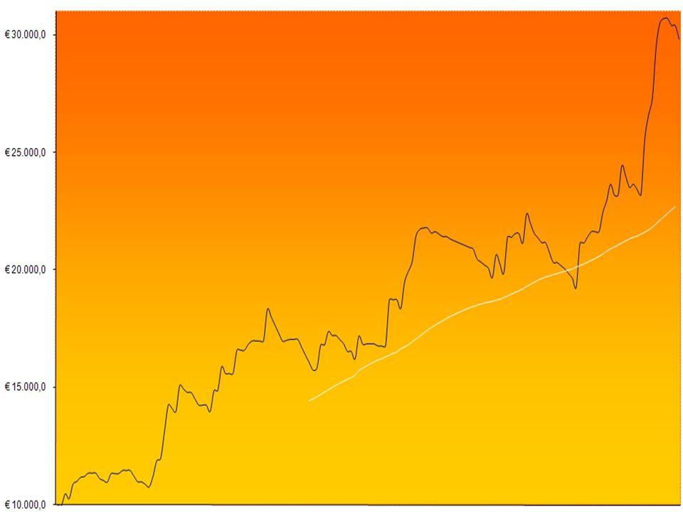 Forest Profit Trader  Doel van optimalisatie.