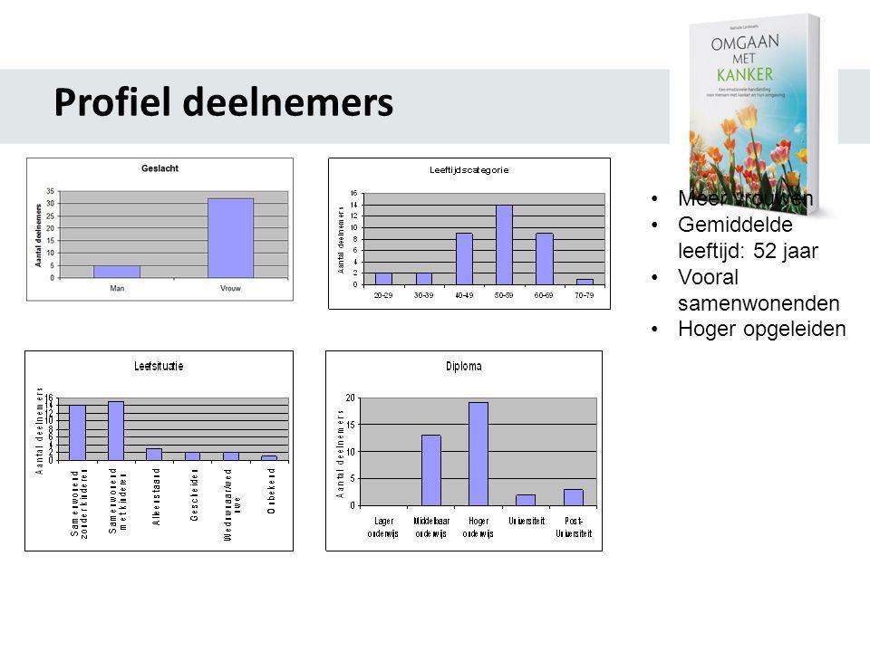 Profiel deelnemers •Meer vrouwen •Gemiddelde leeftijd: 52 jaar •Vooral samenwonenden •Hoger opgeleiden