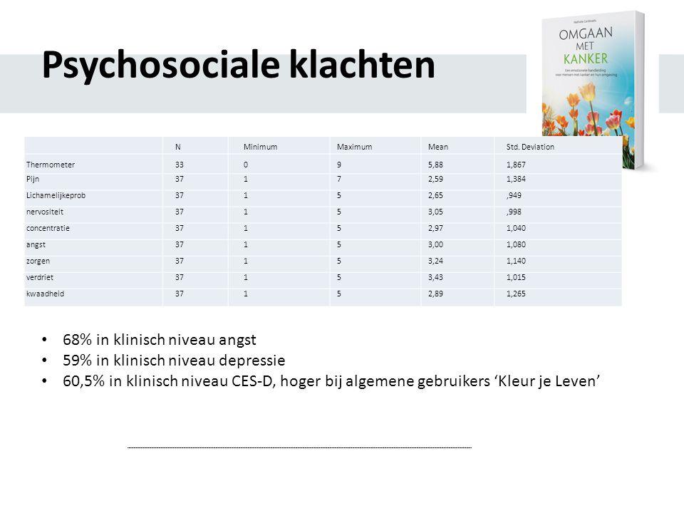 Psychosociale klachten N Minimum Maximum Mean Std.