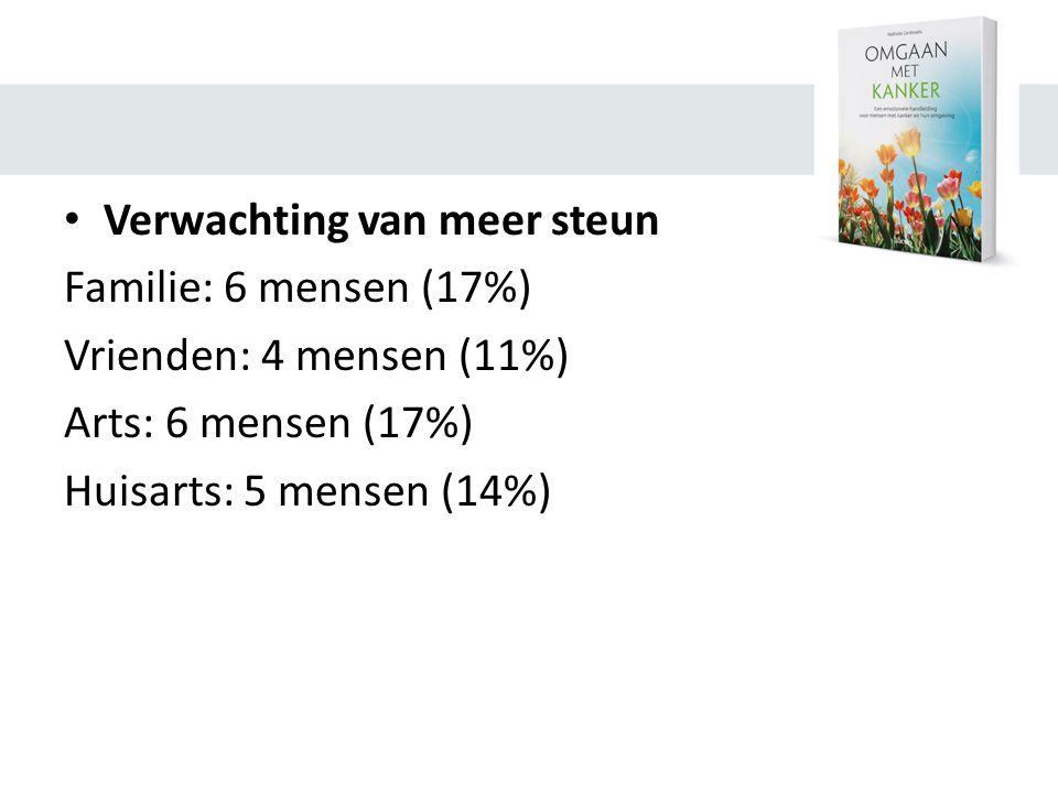 • Verwachting van meer steun Familie: 6 mensen (17%) Vrienden: 4 mensen (11%) Arts: 6 mensen (17%) Huisarts: 5 mensen (14%)