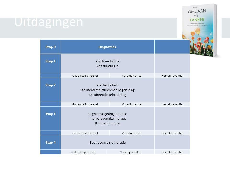 Uitdagingen Stap 0 Diagnostiek Stap 1 Psycho-educatie Zelfhulpcursus Gedeeltelijk herstelVolledig herstelHervalpreventie Stap 2 Praktische hulp Steunend-structurerende begeleiding Kortdurende behandeling Gedeeltelijk herstelVolledig herstelHervalpreventie Stap 3 Cognitieve gedragtherapie Interpersoonlijke therapie Farmacotherapie Gedeeltelijk herstelVolledig herstelHervalpreventie Stap 4 Electroconvulsietherapie Gedeeltelijk herstelVolledig herstelHervalpreventie