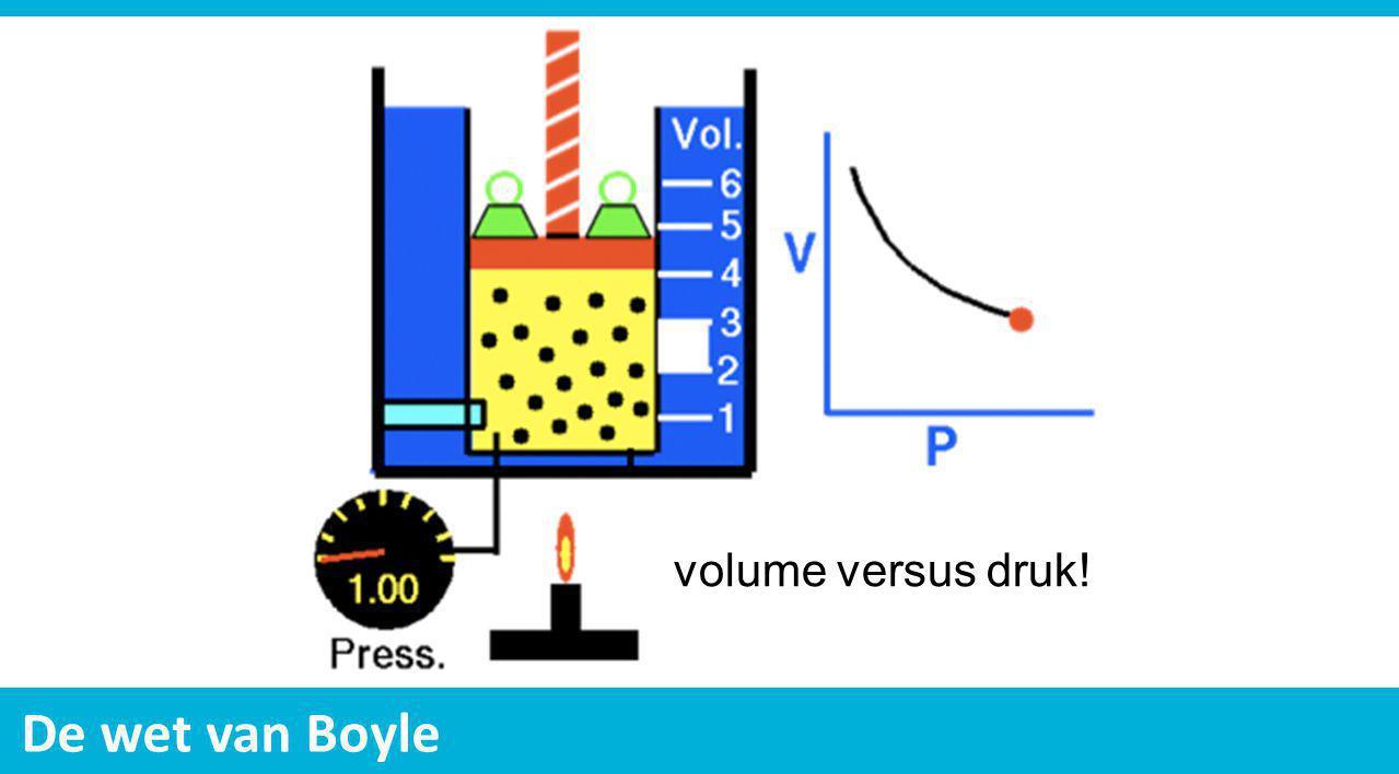 De wet van Boyle volume versus druk!