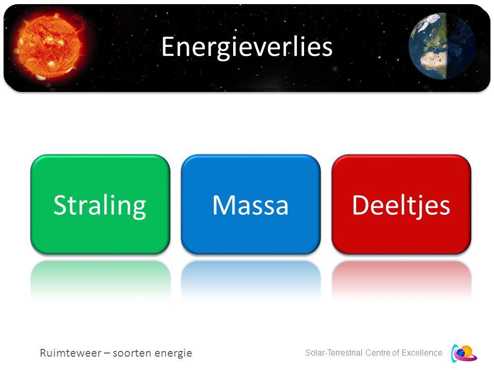 Solar-Terrestrial Centre of Excellence Energieverlies Ruimteweer – soorten energie