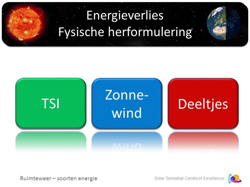 Solar-Terrestrial Centre of Excellence Energieverlies Fysische herformulering Ruimteweer – soorten energie