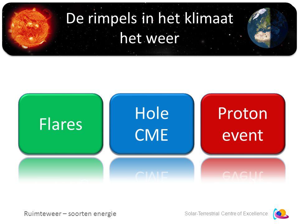 Solar-Terrestrial Centre of Excellence De rimpels in het klimaat het weer Ruimteweer – soorten energie