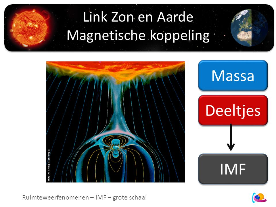 Link Zon en Aarde Magnetische koppeling Massa Deeltjes IMF Ruimteweerfenomenen – IMF – grote schaal