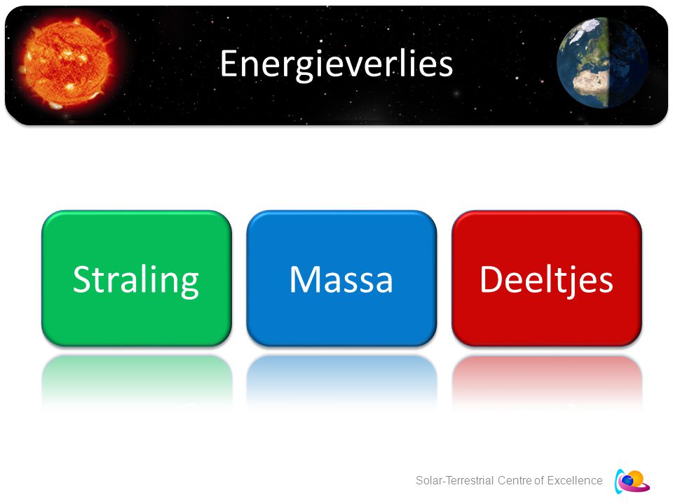 Solar-Terrestrial Centre of Excellence Energieverlies