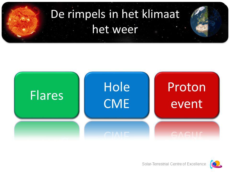 Solar-Terrestrial Centre of Excellence De rimpels in het klimaat het weer