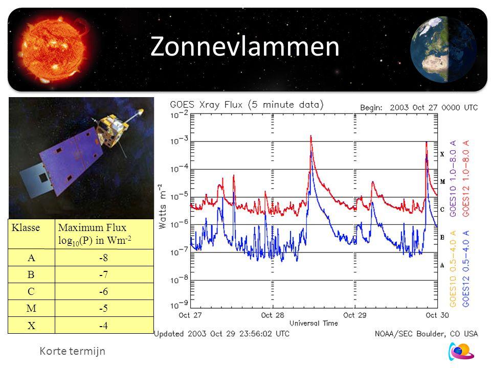 Zonnevlammen Korte termijn KlasseMaximum Flux log 10 (P) in Wm -2 A-8 B-7 C-6 M-5 X-4