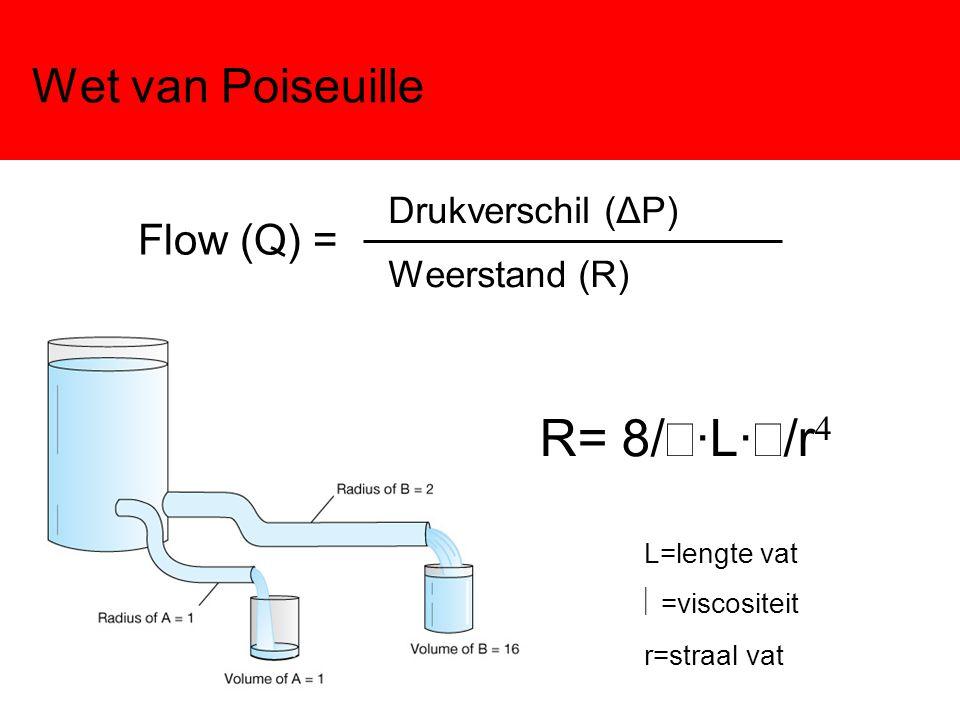 Wet van Pouseuille Flow = Drukverschil (ΔP) * r 4 R= 8/  ·L·  /r  L=lengte vat = constant  =viscositeit = constant r=straal vat Flow (Q) = Drukverschil (ΔP) Weerstand (R)