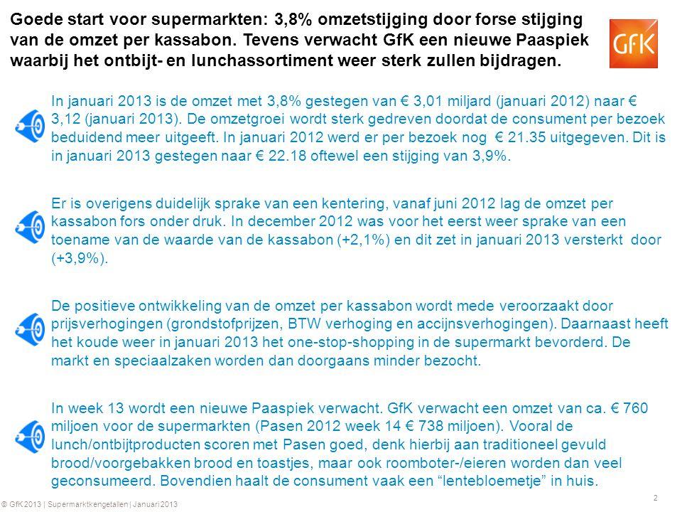 2 © GfK 2013 | Supermarktkengetallen | Januari 2013 Goede start voor supermarkten: 3,8% omzetstijging door forse stijging van de omzet per kassabon. T