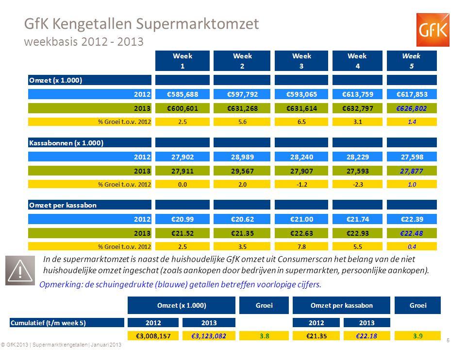 5 © GfK 2013 | Supermarktkengetallen | Januari 2013 GfK Kengetallen Supermarktomzet weekbasis 2012 - 2013 Opmerking: de schuingedrukte (blauwe) getall