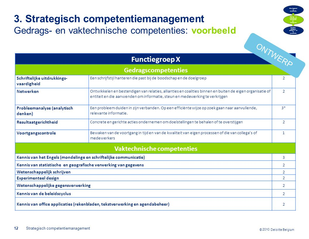 © 2010 Deloitte Belgium 3. Strategisch competentiemanagement Gedrags- en vaktechnische competenties: voorbeeld 2010 12Strategisch competentiemanagemen