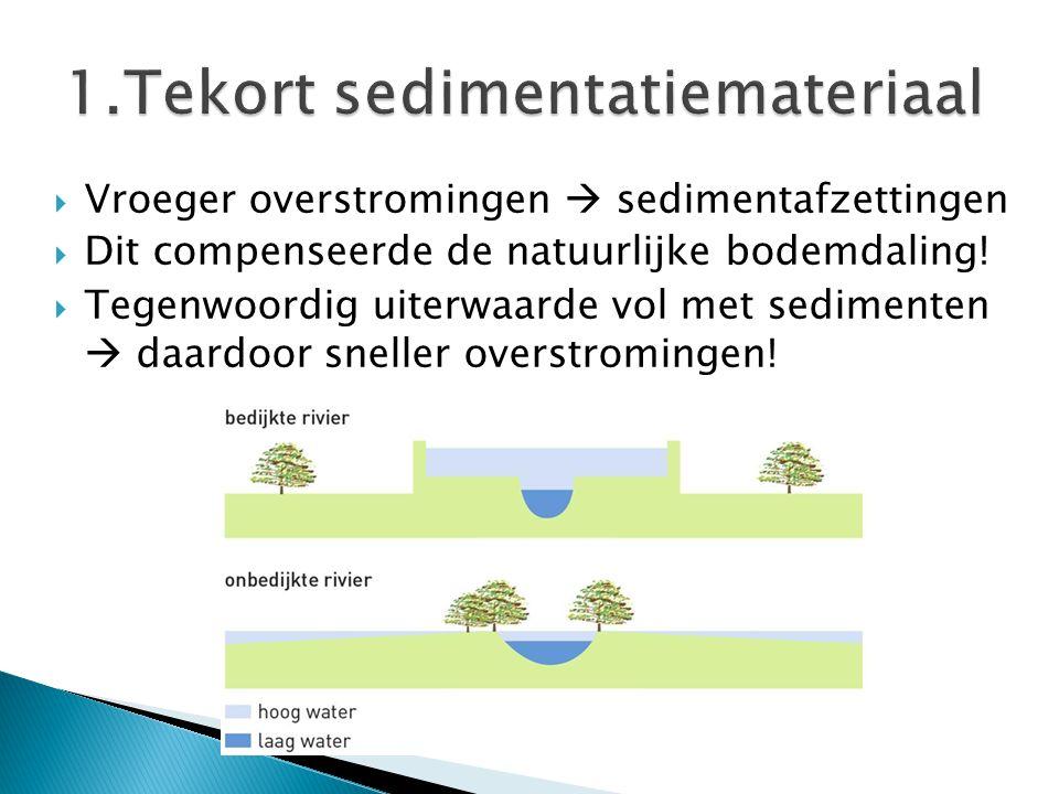  Vroeger overstromingen  sedimentafzettingen  Dit compenseerde de natuurlijke bodemdaling!  Tegenwoordig uiterwaarde vol met sedimenten  daardoor