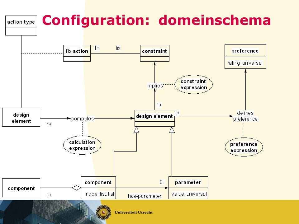 Configuration: domeinschema