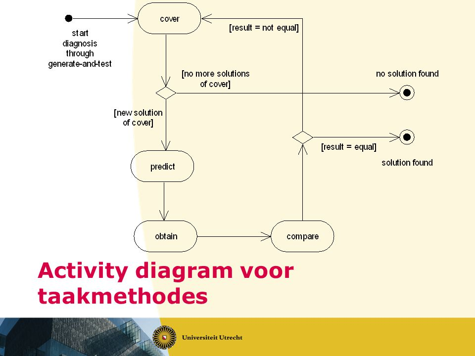 Activity diagram voor taakmethodes
