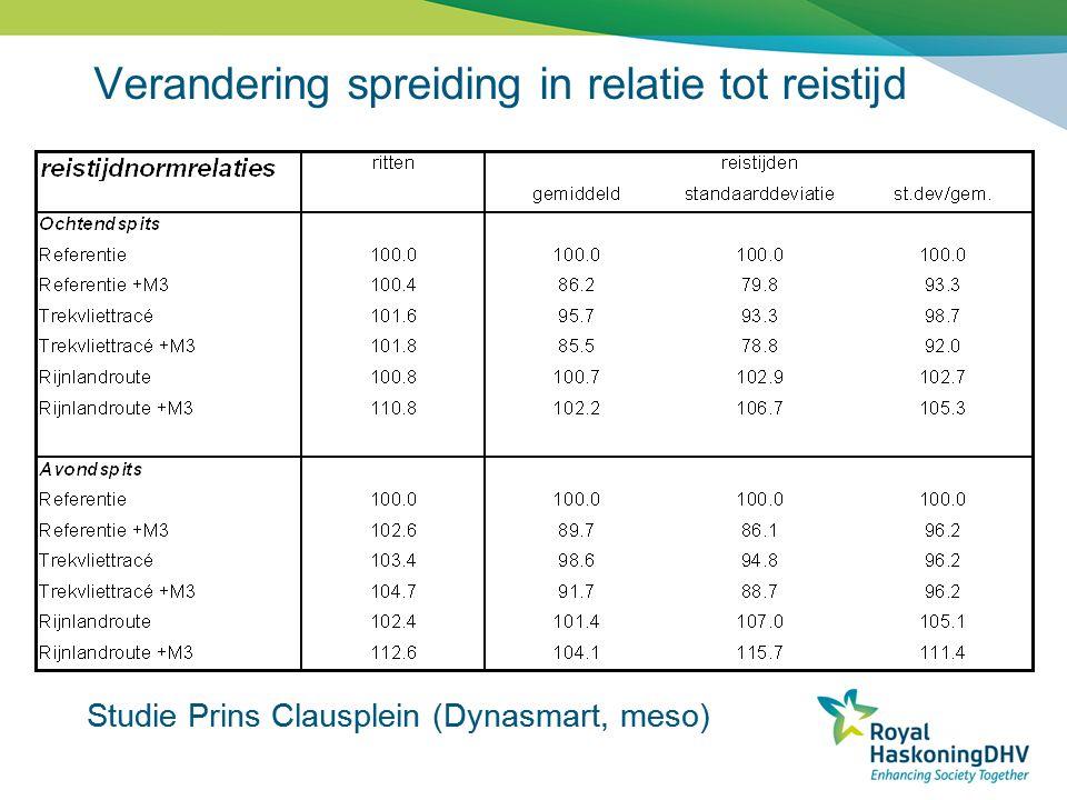 Verandering spreiding in relatie tot reistijd Studie Prins Clausplein (Dynasmart, meso)