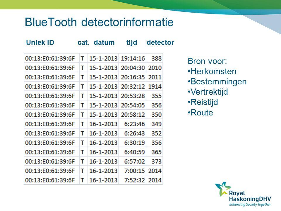 BlueTooth detectorinformatie Uniek ID cat. datum tijd detector Bron voor: •Herkomsten •Bestemmingen •Vertrektijd •Reistijd •Route