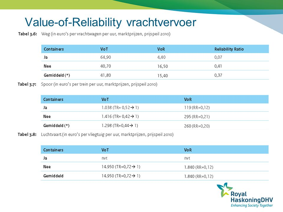 Value-of-Reliability vrachtvervoer