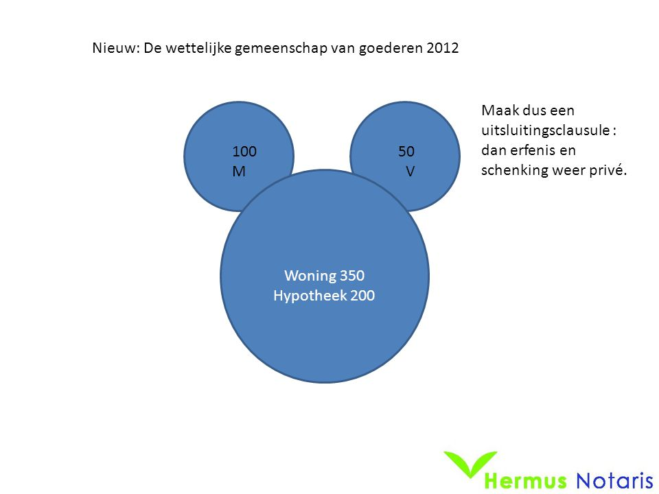 Woning 350 Hypotheek 200 Nieuw: De wettelijke gemeenschap van goederen 2012 Maak dus een uitsluitingsclausule : dan erfenis en schenking weer privé. 1