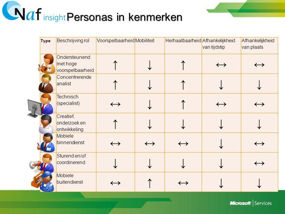 Personas in kenmerken Type Beschrijving rolVoorspelbaarheidMobiliteit Herhaalbaarheid Afhankelijkheid van tijdstip Afhankelijkheid van plaats Onderste