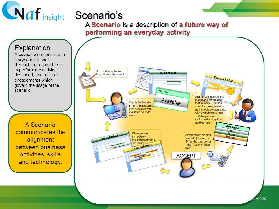 Scenario's A Scenario is a description of a future way of performing an everyday activity Explanation A scenario comprises of a storyboard, a brief de