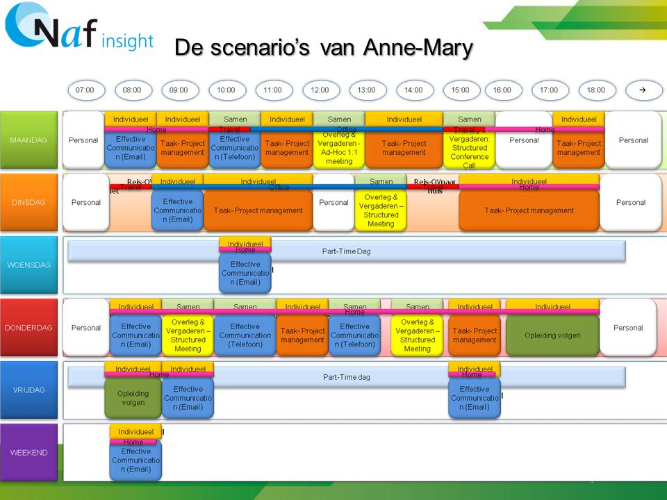 De scenario's van Anne-Mary