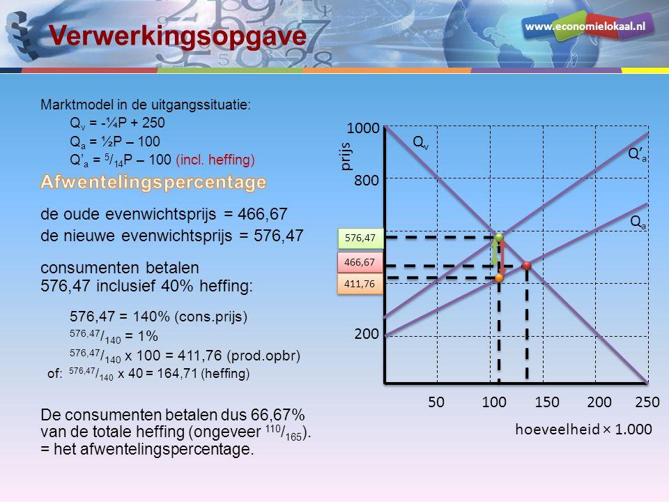 www.economielokaal.nl Verwerkingsopgave hoeveelheid × 1.000 prijs 200 400 600 800 1000 50100150200250 QvQv QaQa 466,67 576,47 Q' a 411,76