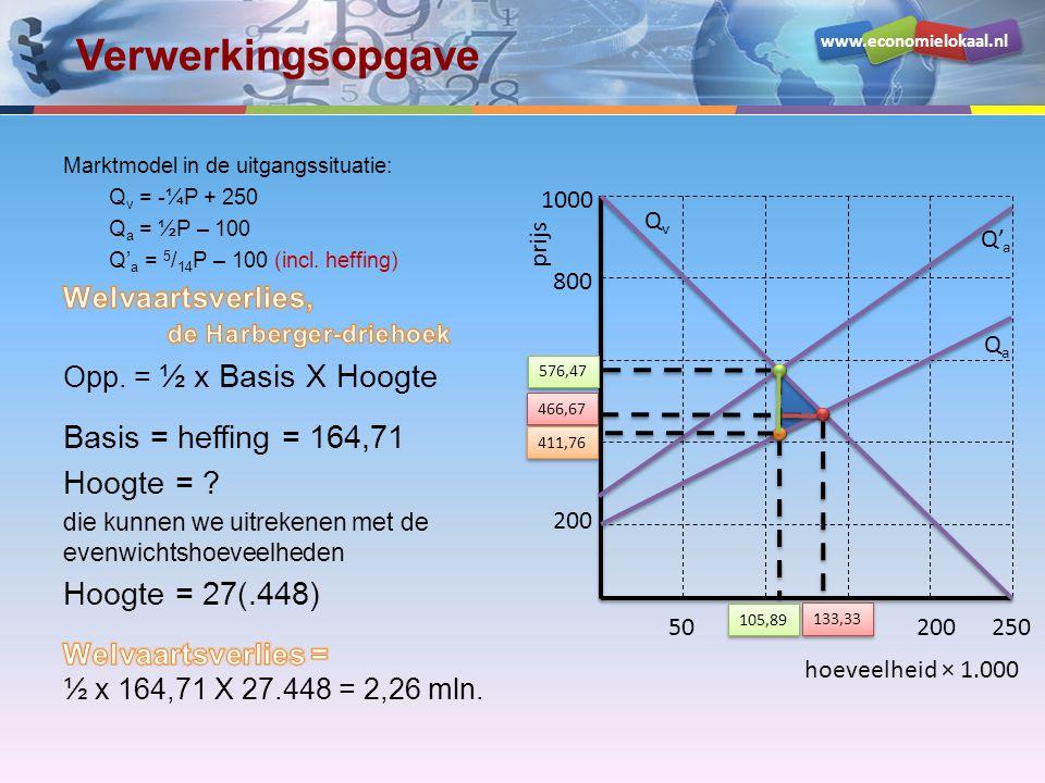 www.economielokaal.nl Verwerkingsopgave hoeveelheid × 1.000 prijs 200 400 600 800 1000 50100150200250 QvQv QaQa 133,33 466,67 576,47 Q' a 411,76 105,8