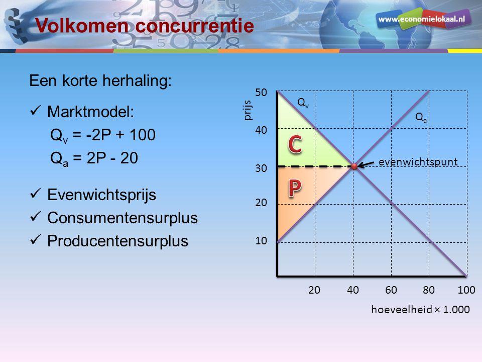 www.economielokaal.nl Volkomen concurrentie Een korte herhaling:  Marktmodel: Q v = -2P + 100 Q a = 2P - 20  Evenwichtsprijs  Consumentensurplus  Producentensurplus hoeveelheid × 1.000 prijs 10 20 30 40 50 20406080100 QvQv evenwichtspunt QaQa