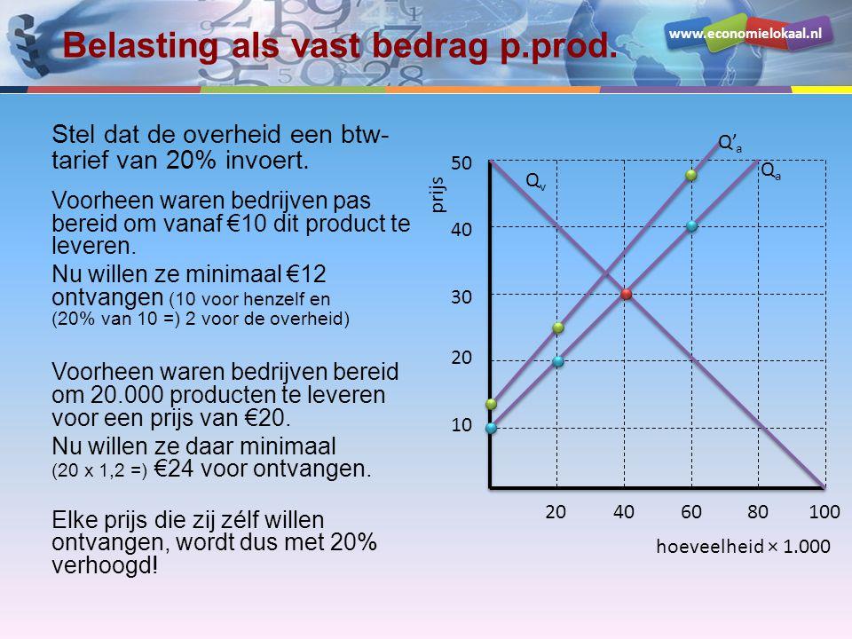 www.economielokaal.nl Belasting als vast bedrag p.prod. Stel dat de overheid een btw- tarief van 20% invoert. Voorheen waren bedrijven pas bereid om v