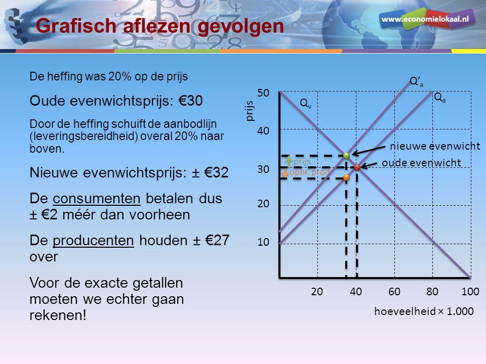 www.economielokaal.nl Grafisch aflezen gevolgen De heffing was 20% op de prijs Oude evenwichtsprijs: €30 Door de heffing schuift de aanbodlijn (leveringsbereidheid) overal 20% naar boven.