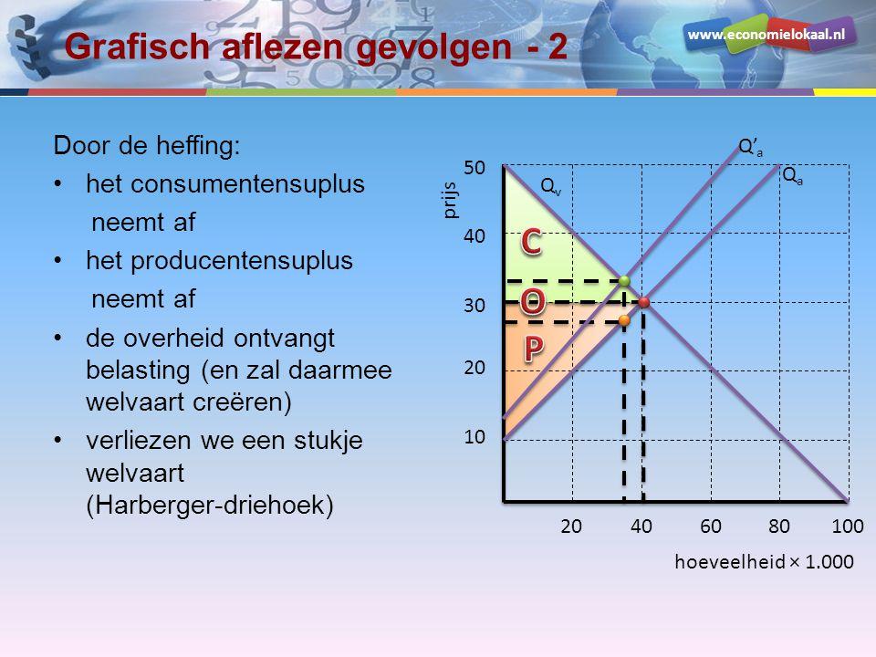 www.economielokaal.nl Grafisch aflezen gevolgen - 2 Door de heffing: •het consumentensuplus neemt af •het producentensuplus neemt af •de overheid ontvangt belasting (en zal daarmee welvaart creëren) •verliezen we een stukje welvaart (Harberger-driehoek) hoeveelheid × 1.000 prijs 10 20 30 40 50 20406080100 QvQv QaQa Q' a