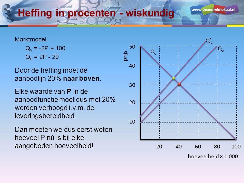 www.economielokaal.nl Heffing in procenten - wiskundig Marktmodel: Q v = -2P + 100 Q a = 2P - 20 Door de heffing moet de aanbodlijn 20% naar boven.