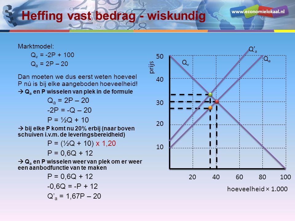 www.economielokaal.nl Heffing vast bedrag - wiskundig Marktmodel: Q v = -2P + 100 Q a = 2P – 20 Dan moeten we dus eerst weten hoeveel P nú is bij elke aangeboden hoeveelheid.