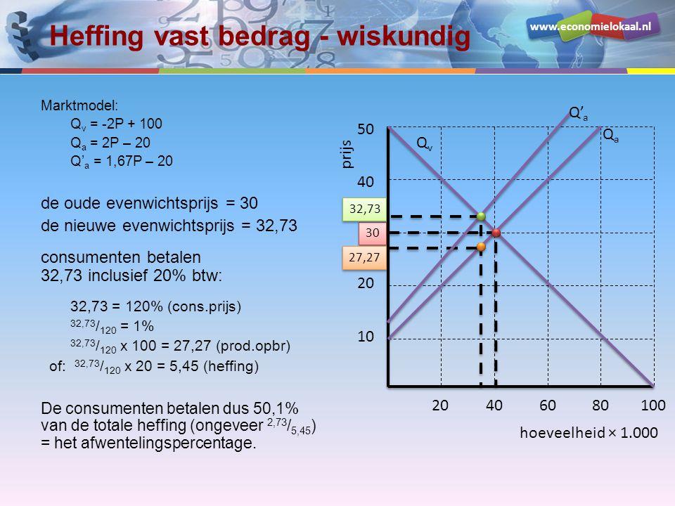 www.economielokaal.nl Heffing vast bedrag - wiskundig Marktmodel: Q v = -2P + 100 Q a = 2P – 20 Q' a = 1,67P – 20 de oude evenwichtsprijs = 30 de nieuwe evenwichtsprijs = 32,73 consumenten betalen 32,73 inclusief 20% btw: 32,73 = 120% (cons.prijs) 32,73 / 120 = 1% 32,73 / 120 x 100 = 27,27 (prod.opbr) of: 32,73 / 120 x 20 = 5,45 (heffing) De consumenten betalen dus 50,1% van de totale heffing (ongeveer 2,73 / 5,45 ) = het afwentelingspercentage.