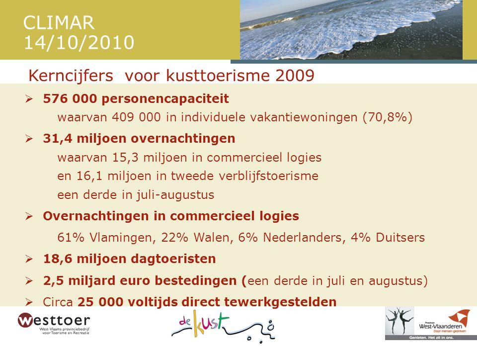 CLIMAR 14/10/2010  576 000 personencapaciteit waarvan 409 000 in individuele vakantiewoningen (70,8%)  31,4 miljoen overnachtingen waarvan 15,3 miljoen in commercieel logies en 16,1 miljoen in tweede verblijfstoerisme een derde in juli-augustus  Overnachtingen in commercieel logies 61% Vlamingen, 22% Walen, 6% Nederlanders, 4% Duitsers  18,6 miljoen dagtoeristen  2,5 miljard euro bestedingen (een derde in juli en augustus)  Circa 25 000 voltijds direct tewerkgestelden Kerncijfers voor kusttoerisme 2009