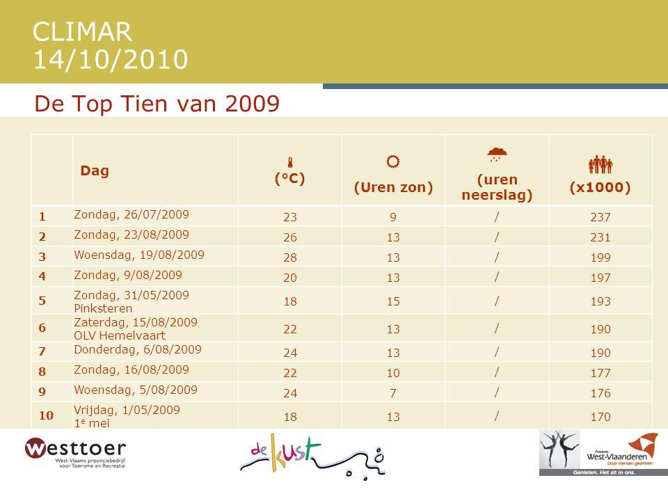 CLIMAR 14/10/2010 De Top Tien van 2009 Dag  (°C)  (Uren zon)  (uren neerslag)  (x1000) 1 Zondag, 26/07/2009 239 / 237 2 Zondag, 23/08/2009 2613 / 231 3 Woensdag, 19/08/2009 2813 / 199 4 Zondag, 9/08/2009 2013 / 197 5 Zondag, 31/05/2009 Pinksteren 1815 / 193 6 Zaterdag, 15/08/2009 OLV Hemelvaart 2213 / 190 7 Donderdag, 6/08/2009 2413 / 190 8 Zondag, 16/08/2009 2210 / 177 9 Woensdag, 5/08/2009 247 / 176 10 Vrijdag, 1/05/2009 1 e mei 1813 / 170